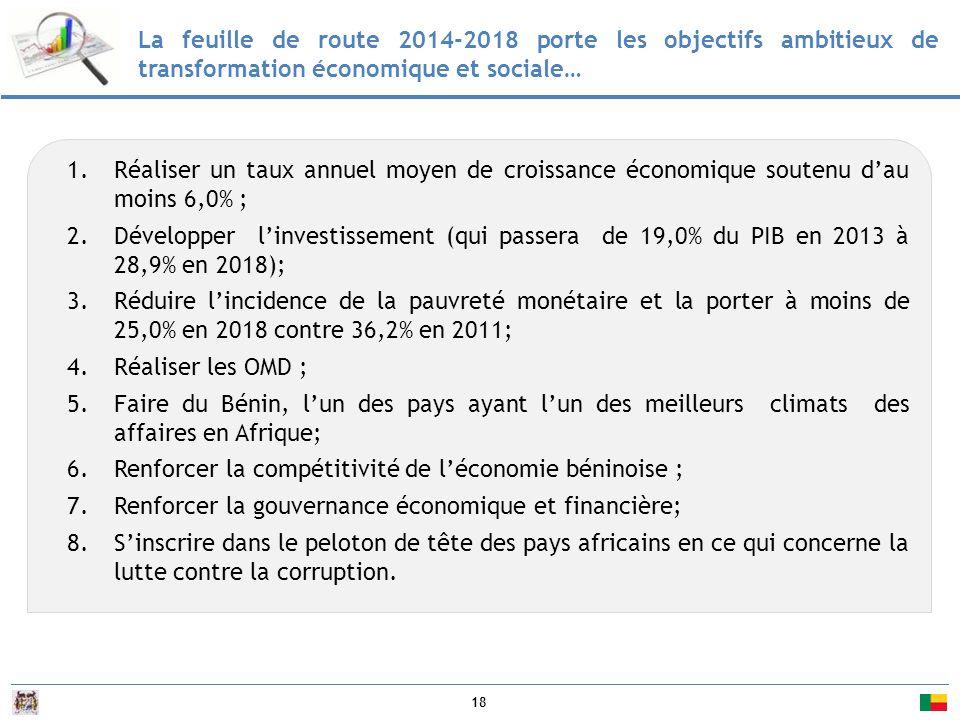 18 La feuille de route 2014-2018 porte les objectifs ambitieux de transformation économique et sociale… 1.Réaliser un taux annuel moyen de croissance économique soutenu d'au moins 6,0% ; 2.Développer l'investissement (qui passera de 19,0% du PIB en 2013 à 28,9% en 2018); 3.Réduire l'incidence de la pauvreté monétaire et la porter à moins de 25,0% en 2018 contre 36,2% en 2011; 4.Réaliser les OMD ; 5.Faire du Bénin, l'un des pays ayant l'un des meilleurs climats des affaires en Afrique; 6.Renforcer la compétitivité de l'économie béninoise ; 7.Renforcer la gouvernance économique et financière; 8.S'inscrire dans le peloton de tête des pays africains en ce qui concerne la lutte contre la corruption.