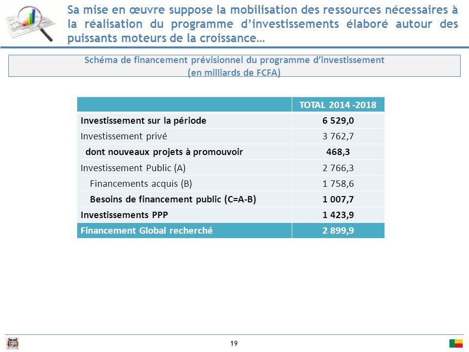 19 Sa mise en œuvre suppose la mobilisation des ressources nécessaires à la réalisation du programme d'investissements élaboré autour des puissants moteurs de la croissance… Schéma de financement prévisionnel du programme d'investissement (en milliards de FCFA) TOTAL 2014 -2018 Investissement sur la période6 529,0 Investissement privé3 762,7 dont nouveaux projets à promouvoir468,3 Investissement Public (A)2 766,3 Financements acquis (B)1 758,6 Besoins de financement public (C=A-B)1 007,7 Investissements PPP1 423,9 Financement Global recherché2 899,9