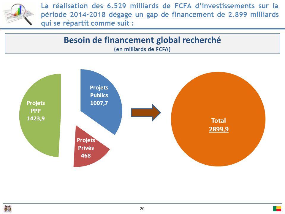 20 La réalisation des 6.529 milliards de FCFA d'investissements sur la période 2014-2018 dégage un gap de financement de 2.899 milliards qui se répartit comme suit : Besoin de financement global recherché (en milliards de FCFA)