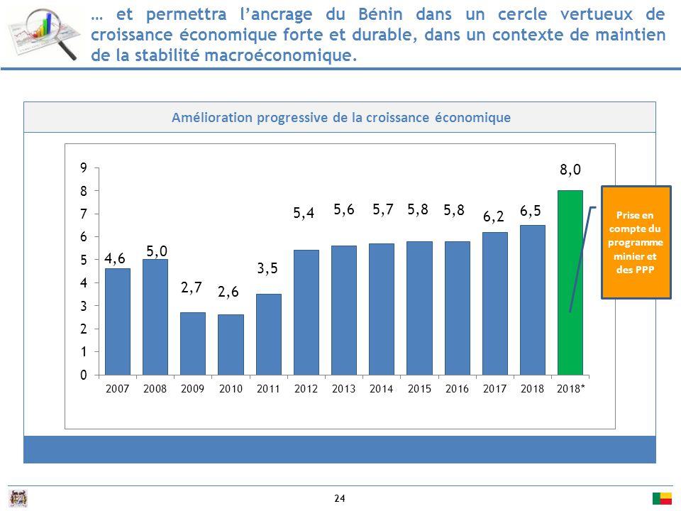 24 Amélioration progressive de la croissance économique … et permettra l'ancrage du Bénin dans un cercle vertueux de croissance économique forte et durable, dans un contexte de maintien de la stabilité macroéconomique.
