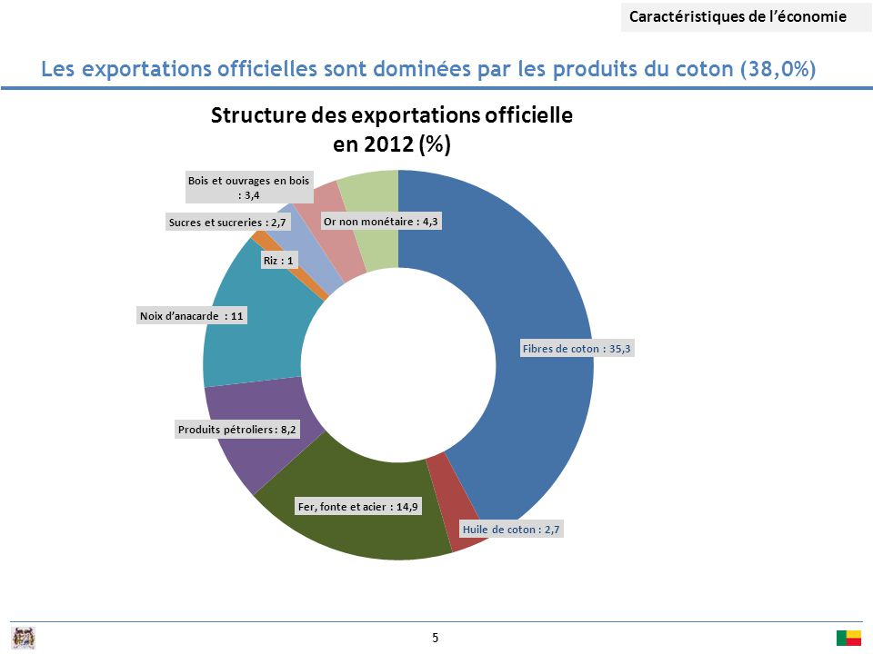 5 Les exportations officielles sont dominées par les produits du coton (38,0%) Structure des exportations officielle en 2012 (%) Caractéristiques de l'économie