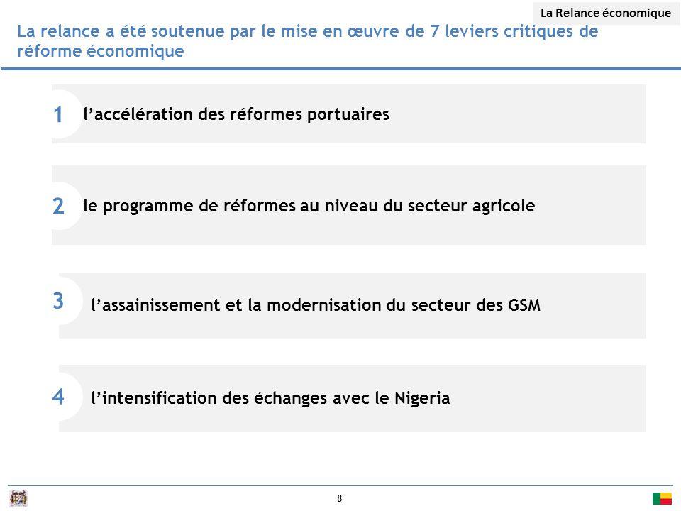 8 l'accélération des réformes portuaires 1 le programme de réformes au niveau du secteur agricole 2 La relance a été soutenue par le mise en œuvre de 7 leviers critiques de réforme économique La Relance économique l'assainissement et la modernisation du secteur des GSM 3 l'intensification des échanges avec le Nigeria 4