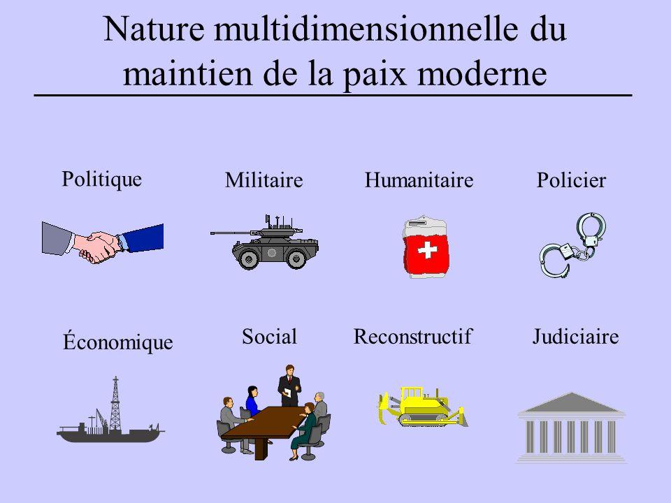 Nature multidimensionnelle du maintien de la paix moderne Politique Humanitaire Économique JudiciaireReconstructifSocial Militaire Policier