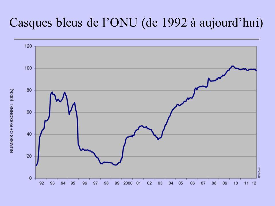 Casques bleus de l'ONU (de 1992 à aujourd'hui)