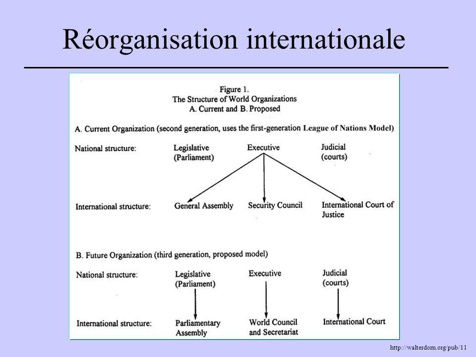 Réorganisation internationale http://walterdorn.org/pub/11