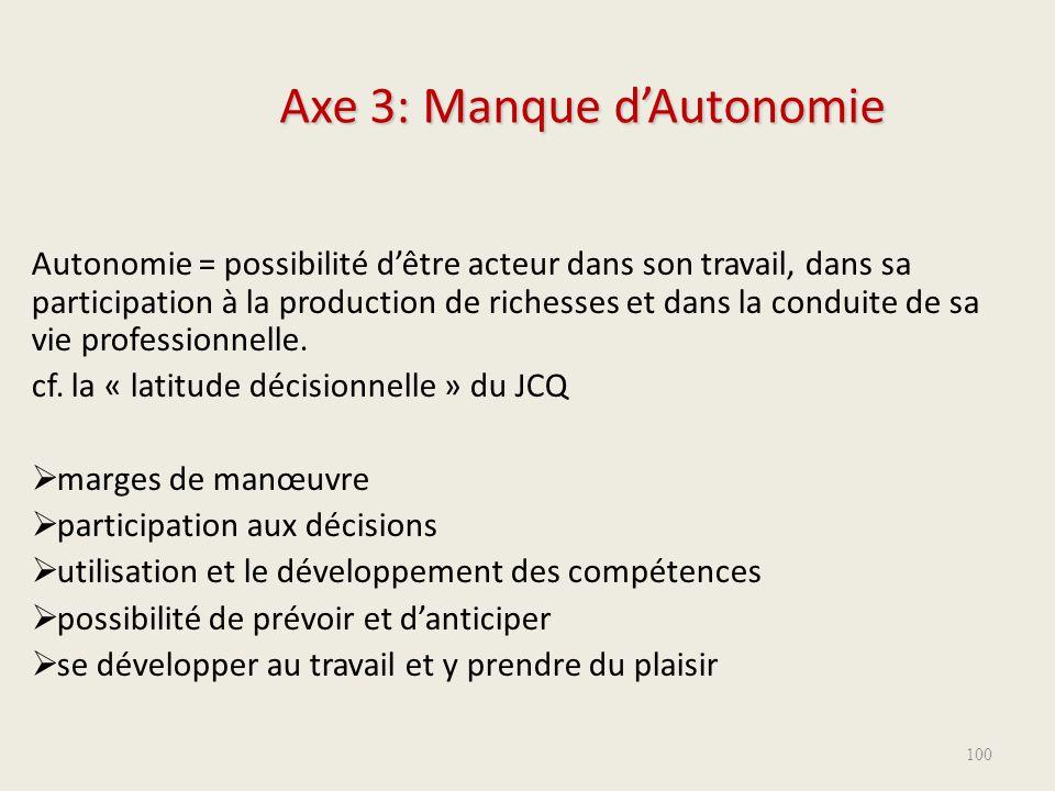 Axe 3: Manque d'Autonomie Autonomie = possibilité d'être acteur dans son travail, dans sa participation à la production de richesses et dans la condui