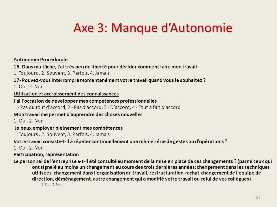Axe 3: Manque d'Autonomie Autonomie Procédurale 16- Dans ma tâche, j'ai très peu de liberté pour décider comment faire mon travail 1. Toujours, 2. Sou