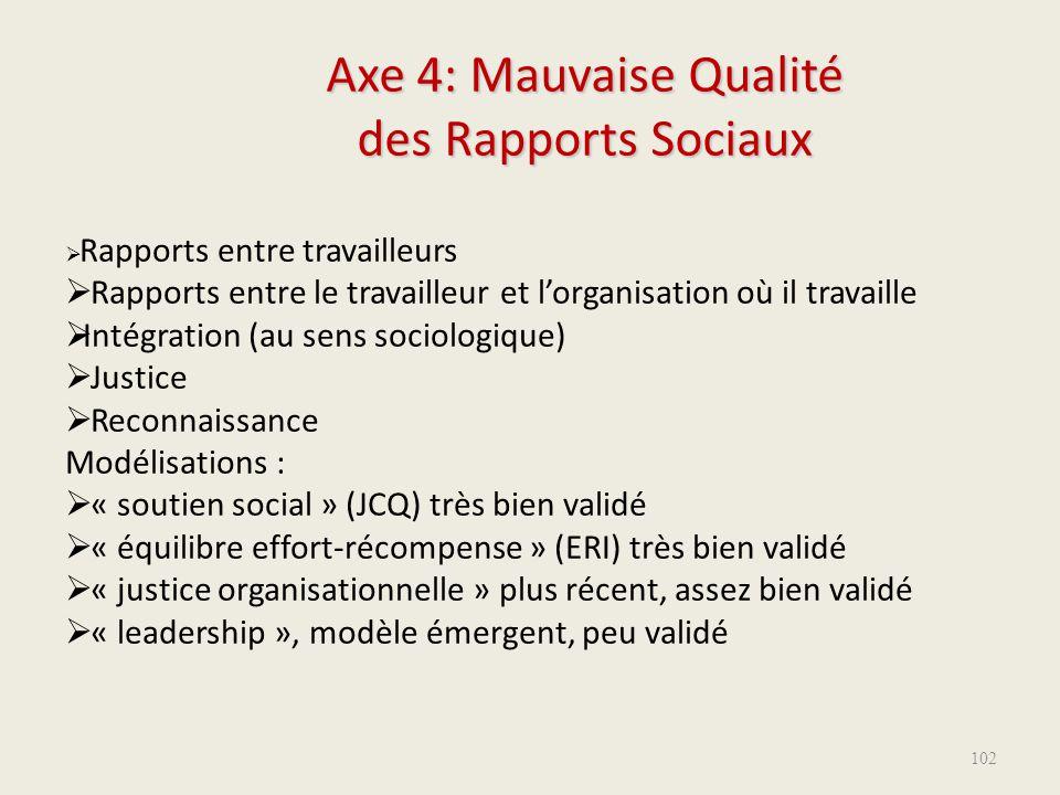 Axe 4: Mauvaise Qualité des Rapports Sociaux  Rapports entre travailleurs  Rapports entre le travailleur et l'organisation où il travaille  Intégra