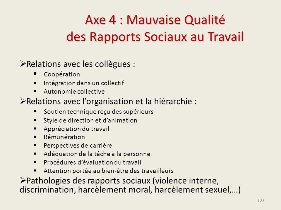 Axe 4 : Mauvaise Qualité des Rapports Sociaux au Travail  Relations avec les collègues :  Coopération  Intégration dans un collectif  Autonomie co