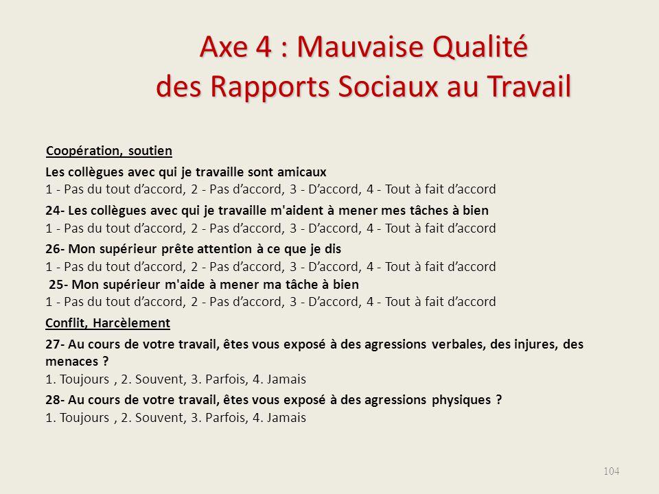 Axe 4 : Mauvaise Qualité des Rapports Sociaux au Travail Coopération, soutien Les collègues avec qui je travaille sont amicaux 1 - Pas du tout d'accor