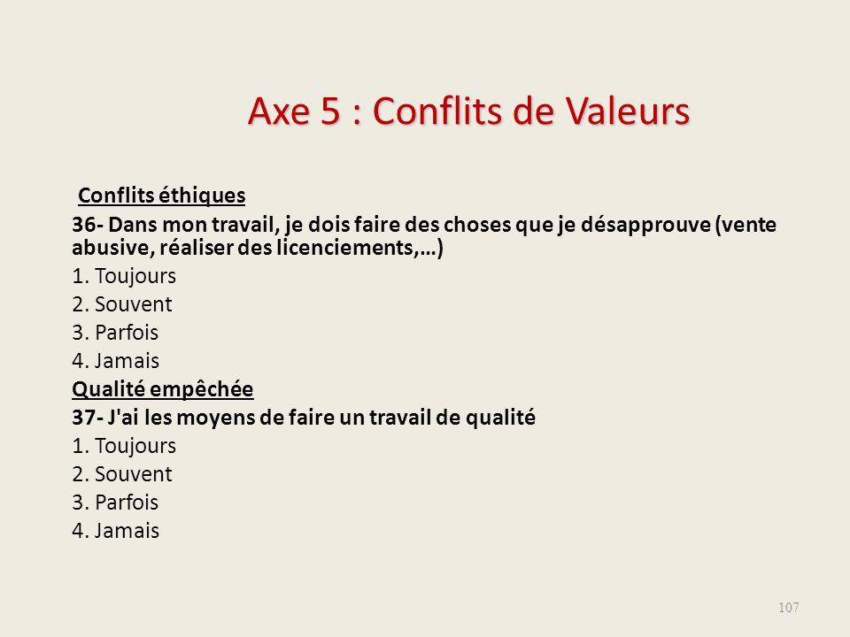 Axe 5 : Conflits de Valeurs Conflits éthiques 36- Dans mon travail, je dois faire des choses que je désapprouve (vente abusive, réaliser des licenciem