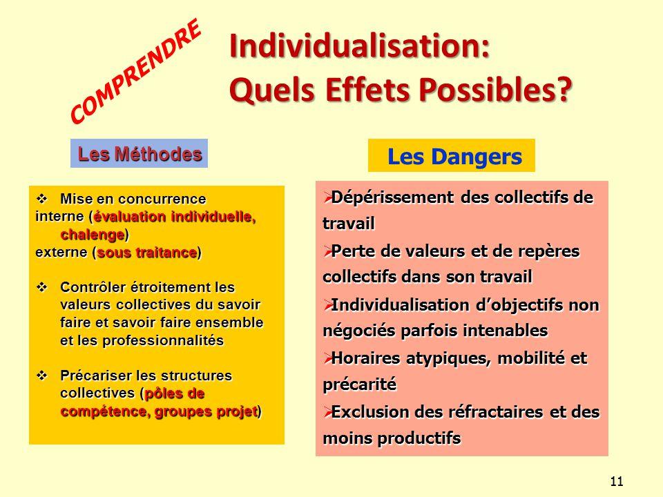 11 Les Méthodes  Mise en concurrence interne (évaluation individuelle, chalenge) externe (sous traitance)  Contrôler étroitement les valeurs collect