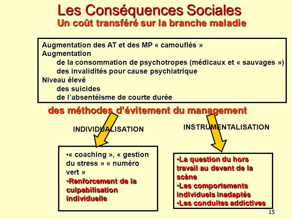 15 Les Conséquences Sociales La question du hors travail au devant de la scèneLa question du hors travail au devant de la scène Les comportements indi