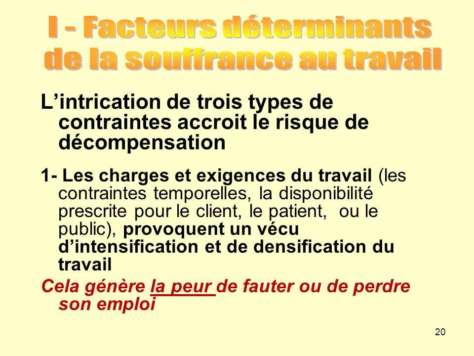 L'intrication de trois types de contraintes accroit le risque de décompensation 1- Les charges et exigences du travail (les contraintes temporelles, l