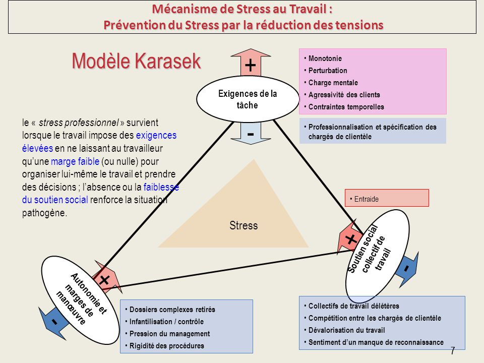 7 - + Autonomie et marges de manœuvre - + Soutien social collectif de travail + - Exigences de la tâche Stress Monotonie Perturbation Charge mentale A