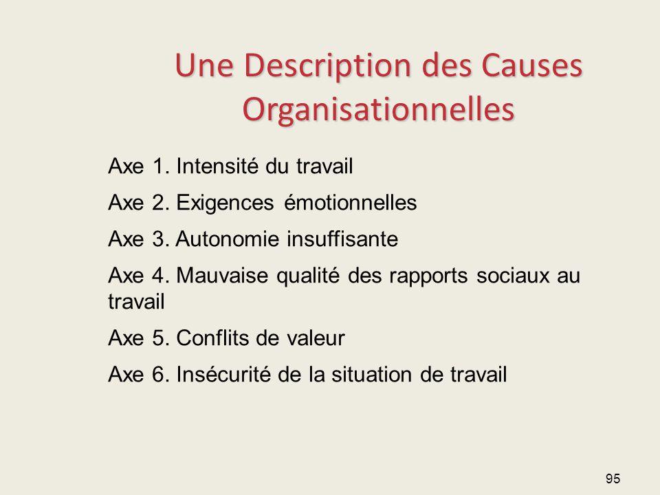 95 Une Description des Causes Organisationnelles Axe 1. Intensité du travail Axe 2. Exigences émotionnelles Axe 3. Autonomie insuffisante Axe 4. Mauva