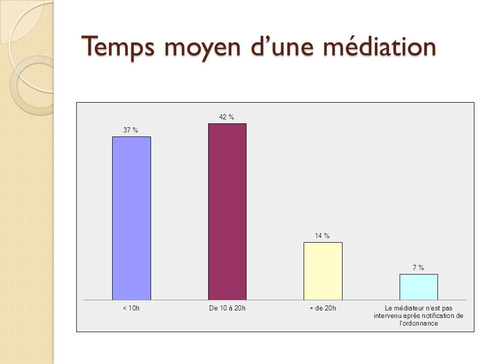 Temps moyen d'une médiation