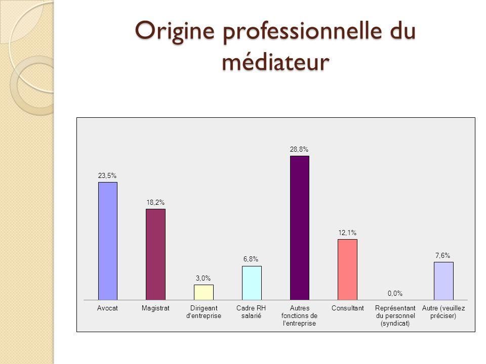 Origine professionnelle du médiateur
