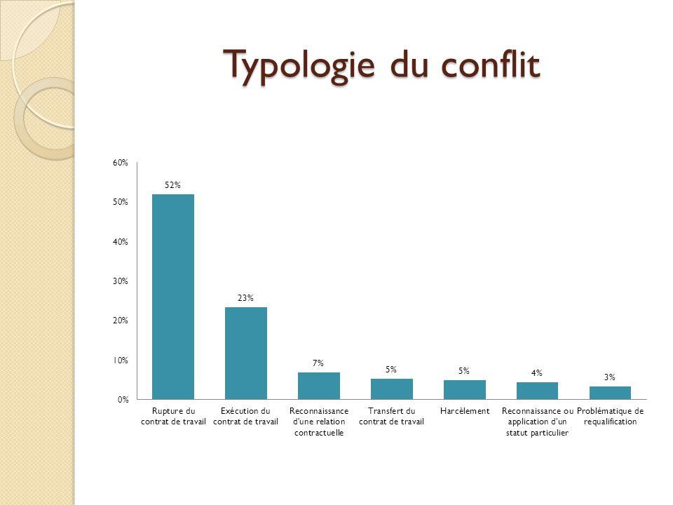 Typologie du conflit