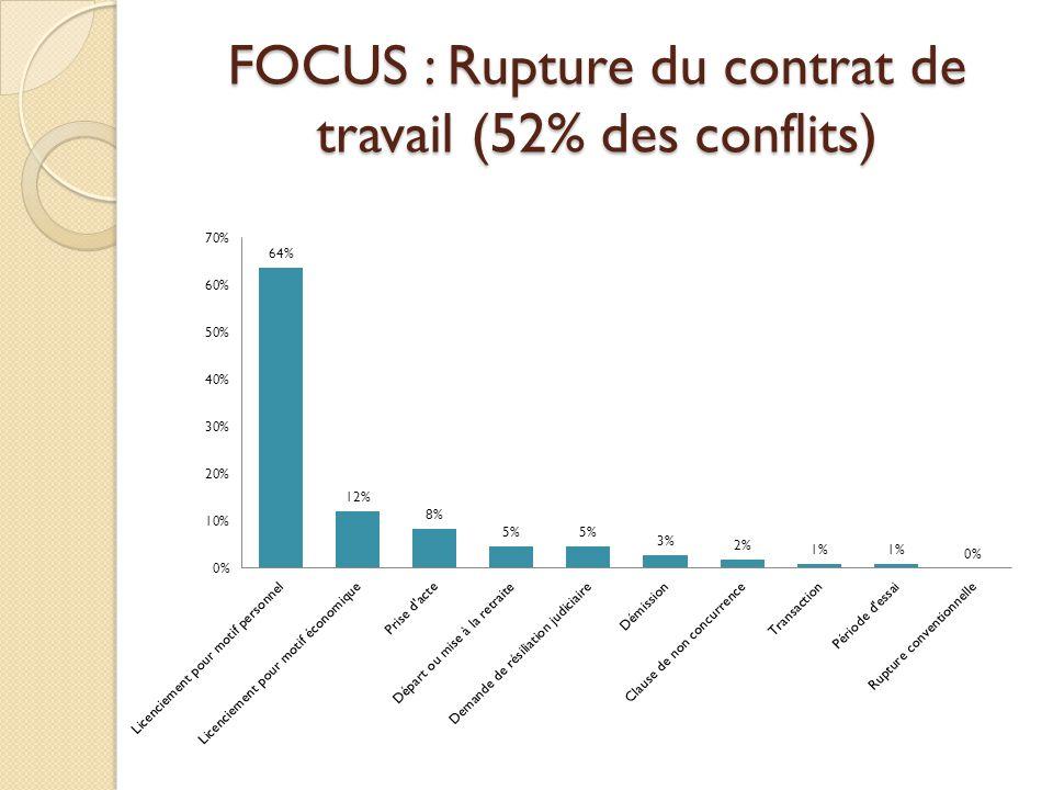 FOCUS : Rupture du contrat de travail (52% des conflits)