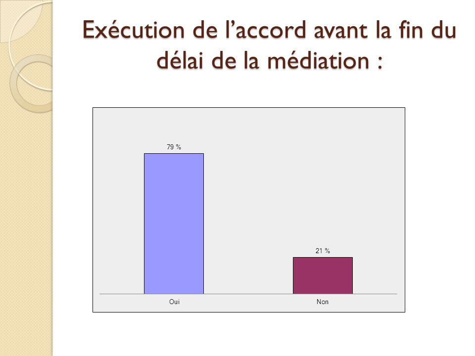 Exécution de l'accord avant la fin du délai de la médiation :