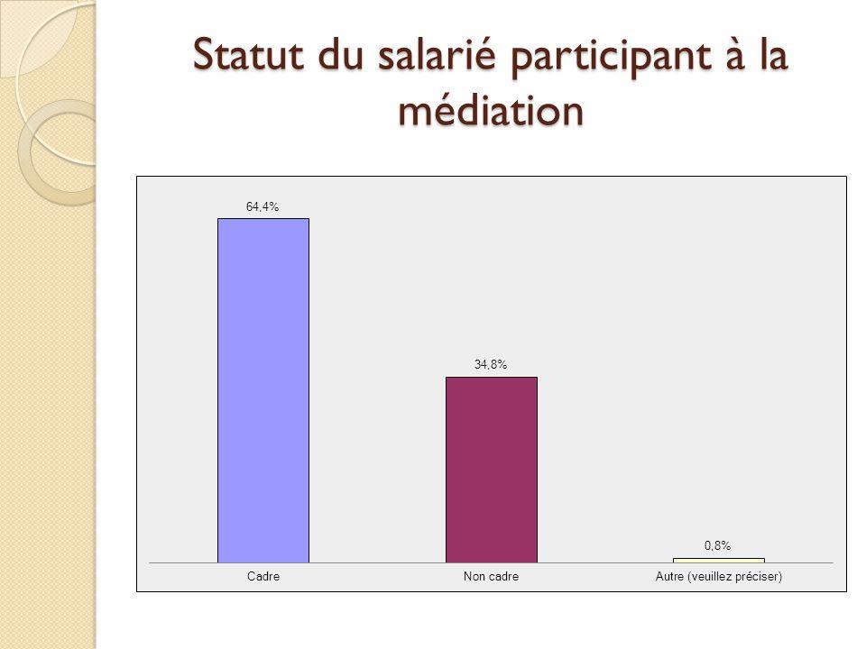 Statut du salarié participant à la médiation
