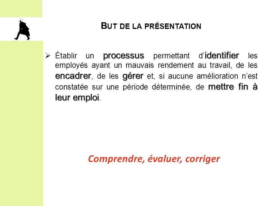 B UT DE LA PRÉSENTATION processusidentifier encadrergérer mettre fin à leur emploi  Établir un processus permettant d' identifier les employés ayant