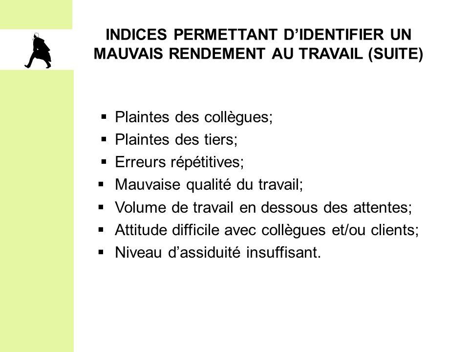 INDICES PERMETTANT D'IDENTIFIER UN MAUVAIS RENDEMENT AU TRAVAIL (SUITE)  Plaintes des collègues;  Plaintes des tiers;  Erreurs répétitives;  Mauva
