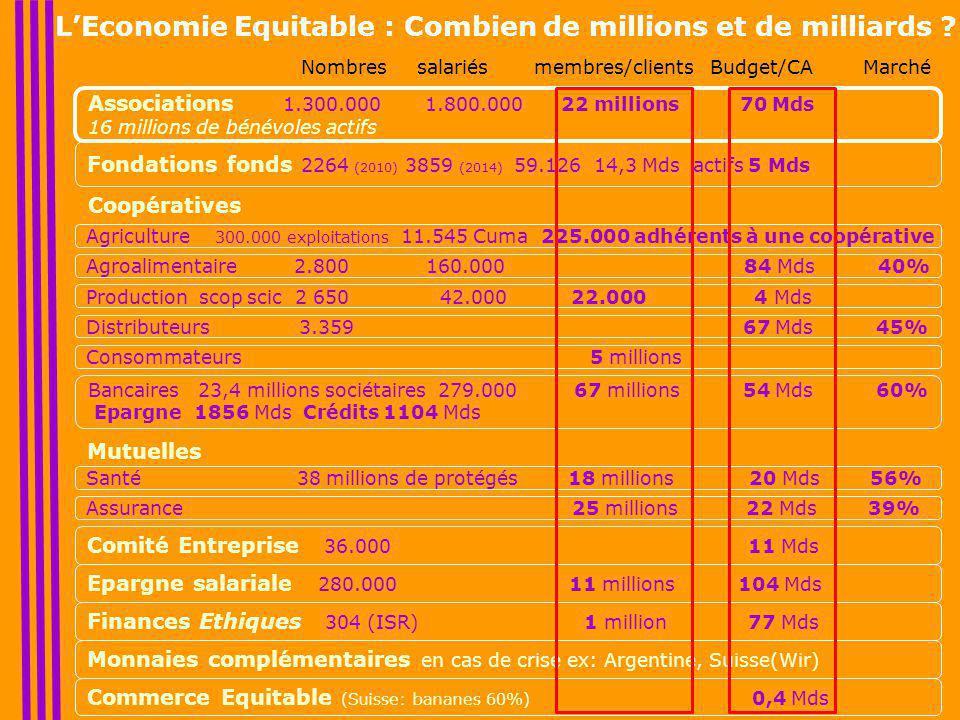Associations 1.300.000 1.800.000 22 millions 70 Mds 16 millions de bénévoles actifs L'Economie Equitable : Combien de millions et de milliards .