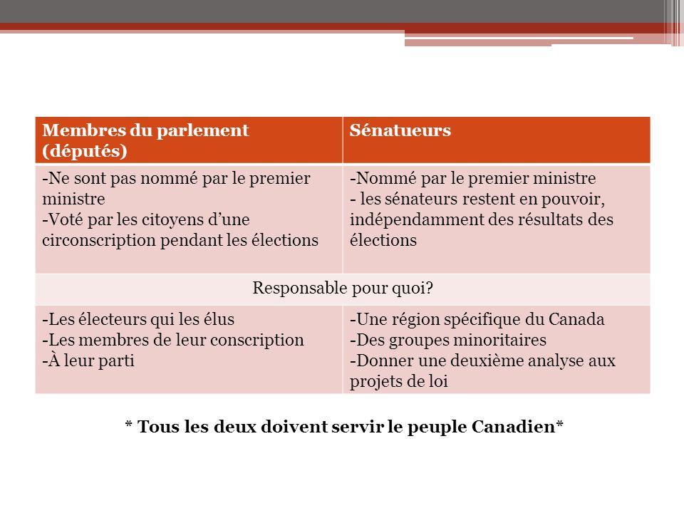 Membres du parlement (députés) Sénatueurs -Ne sont pas nommé par le premier ministre -Voté par les citoyens d'une circonscription pendant les élection