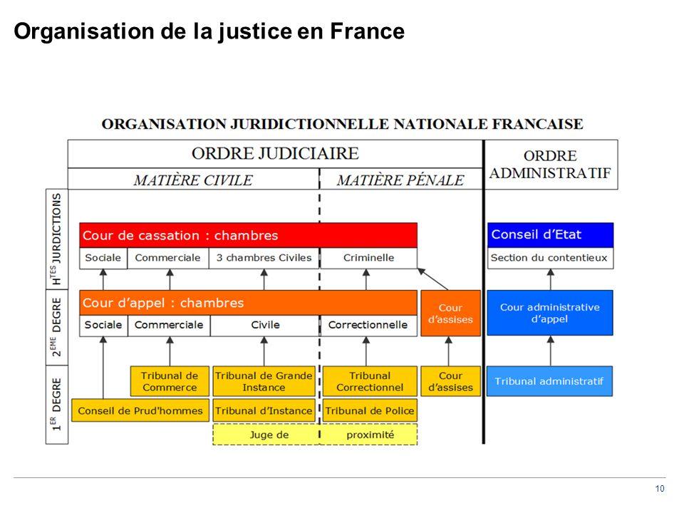 10 Organisation de la justice en France