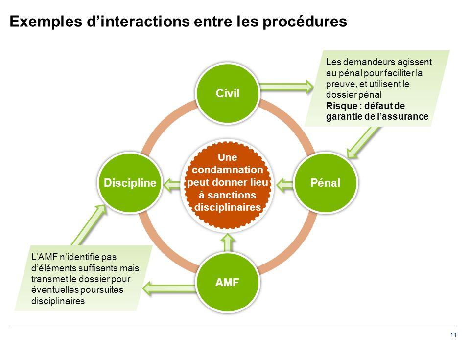 11 Exemples d'interactions entre les procédures Civil Pénal AMF Discipline Prix de sortie Une condamnation peut donner lieu à sanctions disciplinaires