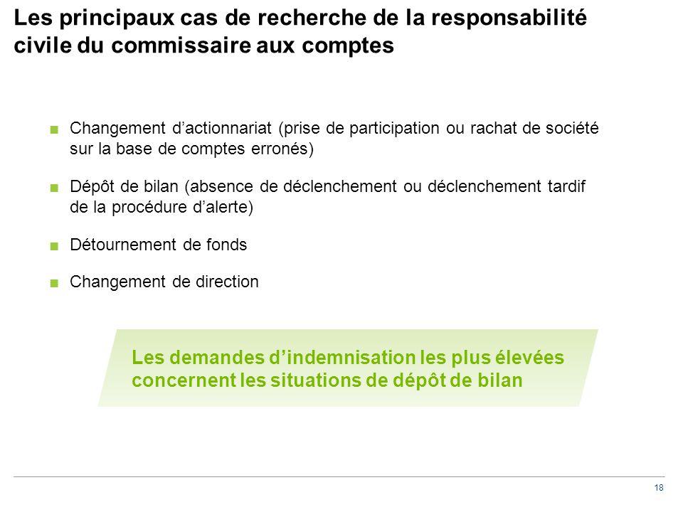 18 Les principaux cas de recherche de la responsabilité civile du commissaire aux comptes ■Changement d'actionnariat (prise de participation ou rachat