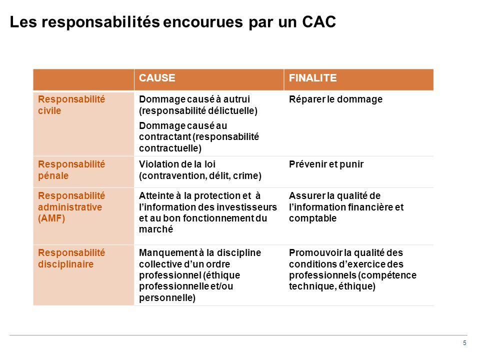 5 Les responsabilités encourues par un CAC CAUSEFINALITE Responsabilité civile Dommage causé à autrui (responsabilité délictuelle) Dommage causé au co