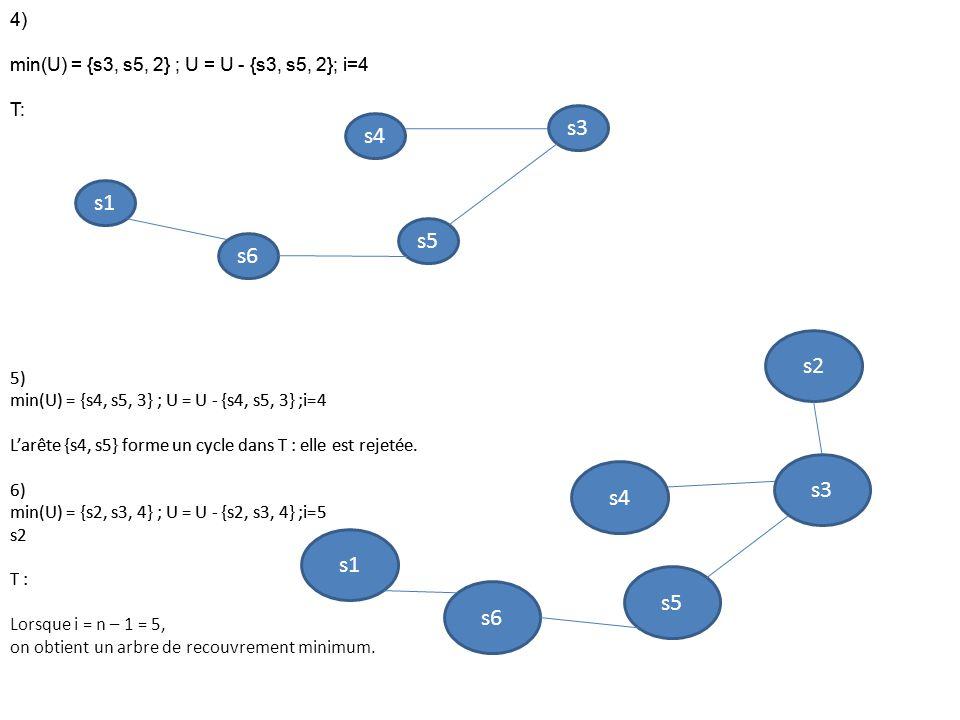 4) min(U) = {s3, s5, 2} ; U = U - {s3, s5, 2}; i=4 T: 5) min(U) = {s4, s5, 3} ; U = U - {s4, s5, 3} ;i=4 L'arête {s4, s5} forme un cycle dans T : elle est rejetée.