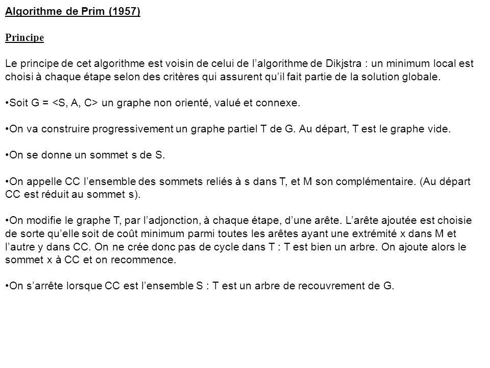 Algorithme de Prim (1957) Principe Le principe de cet algorithme est voisin de celui de l'algorithme de Dikjstra : un minimum local est choisi à chaque étape selon des critères qui assurent qu'il fait partie de la solution globale.