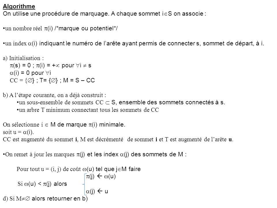 Algorithme On utilise une procédure de marquage. A chaque sommet i  S on associe : un nombre réel  (i) /*marque ou potentiel*/ un index  (i) indiqu