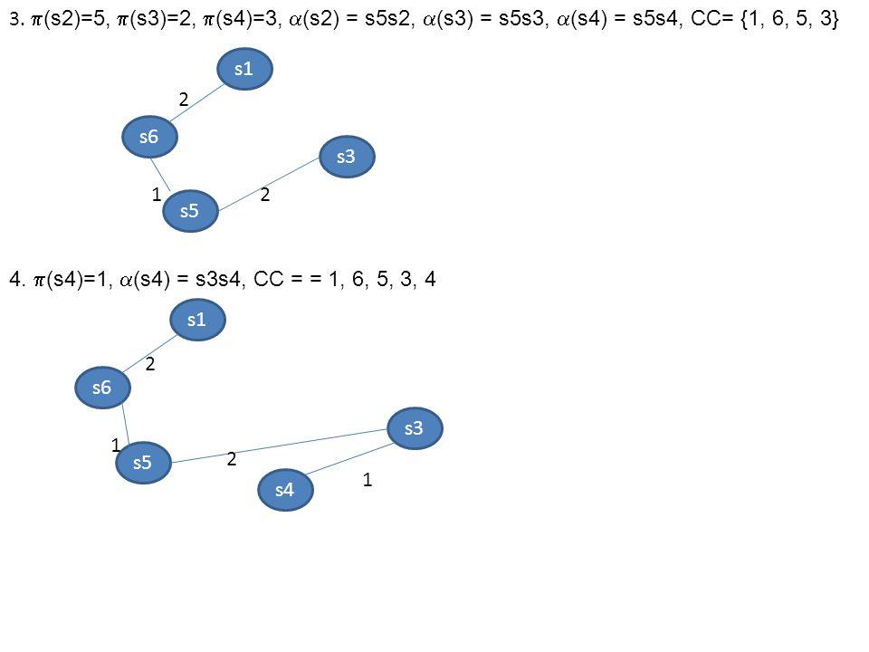 3.  (s2)=5,  (s3)=2,  (s4)=3,  (s2) = s5s2,  (s3) = s5s3,  (s4) = s5s4, CC= {1, 6, 5, 3} 4.  (s4)=1,  (s4) = s3s4, CC = = 1, 6, 5, 3, 4 s6 s1