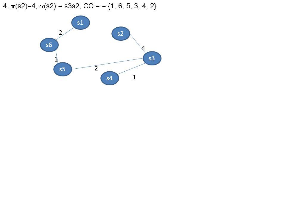 4.  (s2)=4,  (s2) = s3s2, CC = = {1, 6, 5, 3, 4, 2} s6 s1 s5 s2 s4 s3 2 4 1 1 2