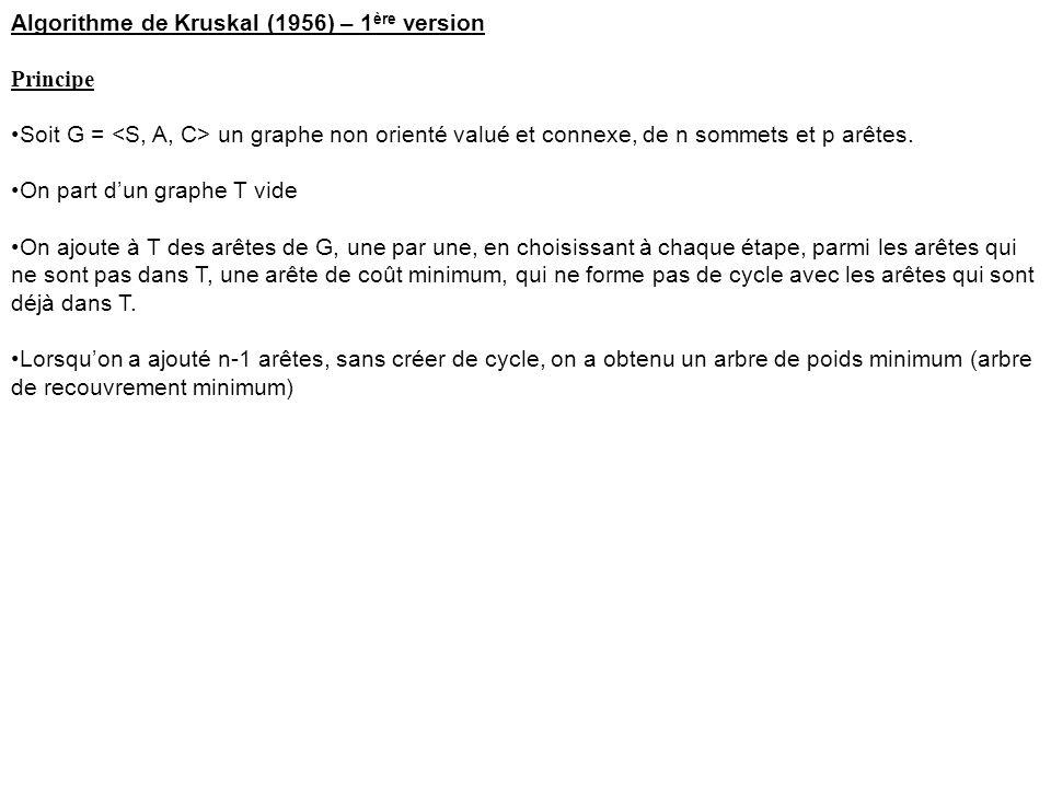 Algorithme de Kruskal (1956) – 1 ère version Principe Soit G = un graphe non orienté valué et connexe, de n sommets et p arêtes. On part d'un graphe T