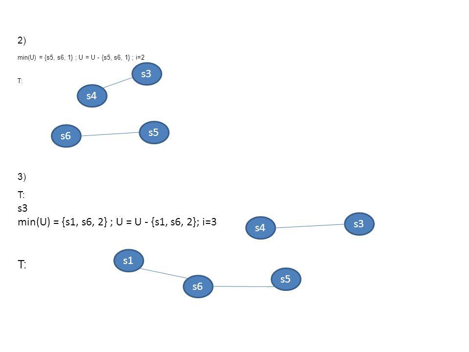 2) min(U) = {s5, s6, 1} ; U = U - {s5, s6, 1} ; i=2 T: 3) T: s3 min(U) = {s1, s6, 2} ; U = U - {s1, s6, 2}; i=3 T: s4 s3 s5s5 s6s6 s4 s1 s6 s5 s3