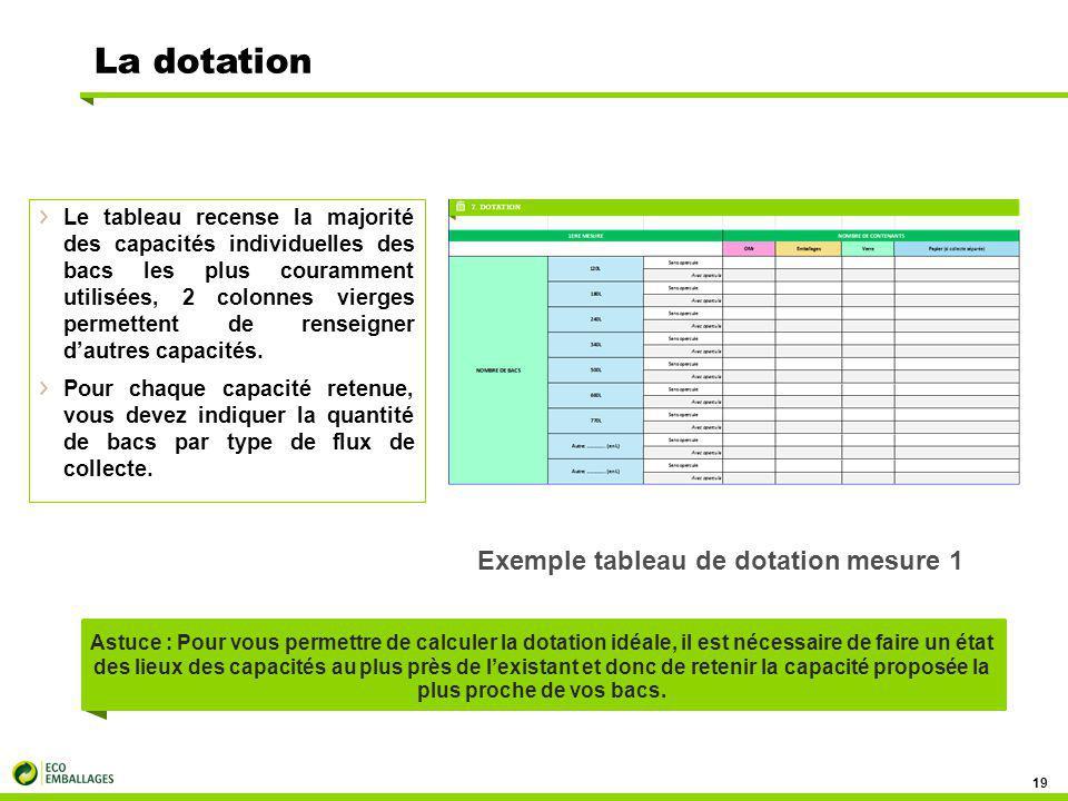 La dotation 19 Le tableau recense la majorité des capacités individuelles des bacs les plus couramment utilisées, 2 colonnes vierges permettent de renseigner d'autres capacités.