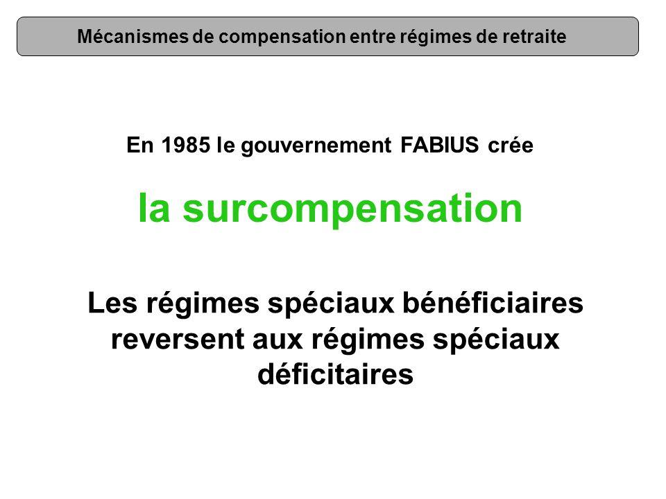 Mécanismes de compensation entre régimes de retraite En 1985 le gouvernement FABIUS crée la surcompensation Les régimes spéciaux bénéficiaires reversent aux régimes spéciaux déficitaires