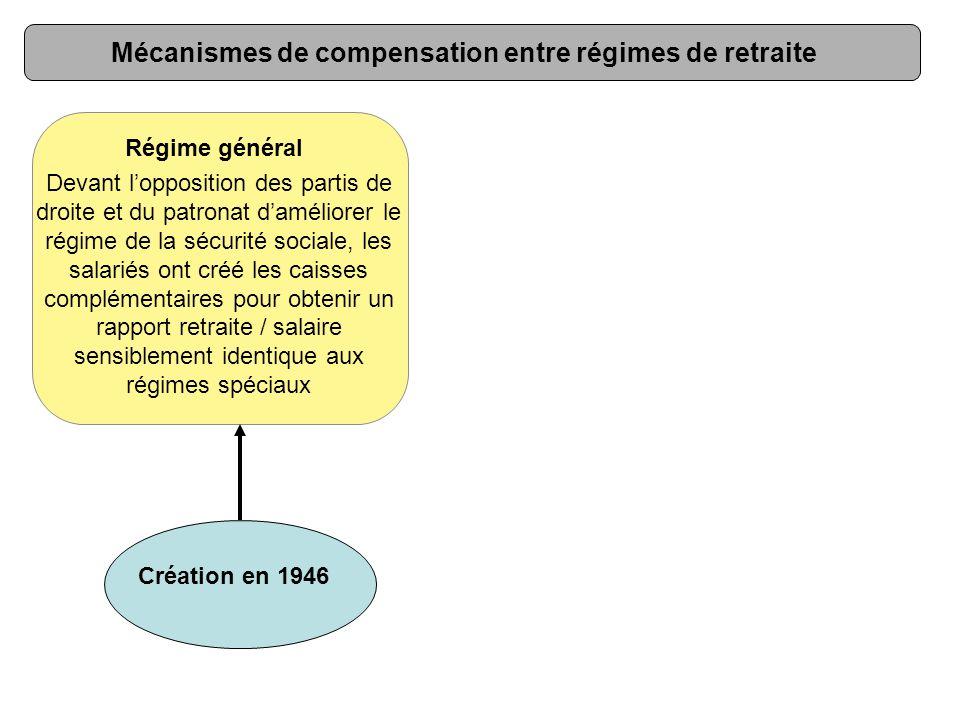 Régime général Création en 1946 Mécanismes de compensation entre régimes de retraite Devant l'opposition des partis de droite et du patronat d'amélior