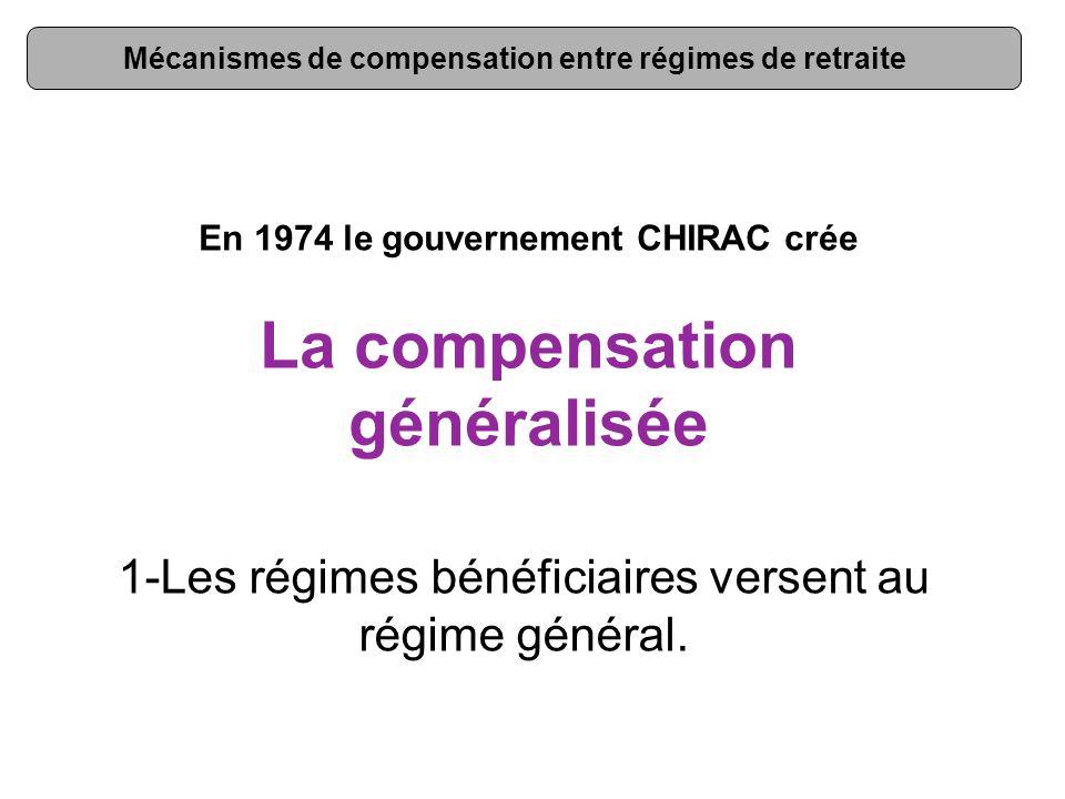 Mécanismes de compensation entre régimes de retraite En 1974 le gouvernement CHIRAC crée La compensation généralisée 1-Les régimes bénéficiaires versent au régime général.