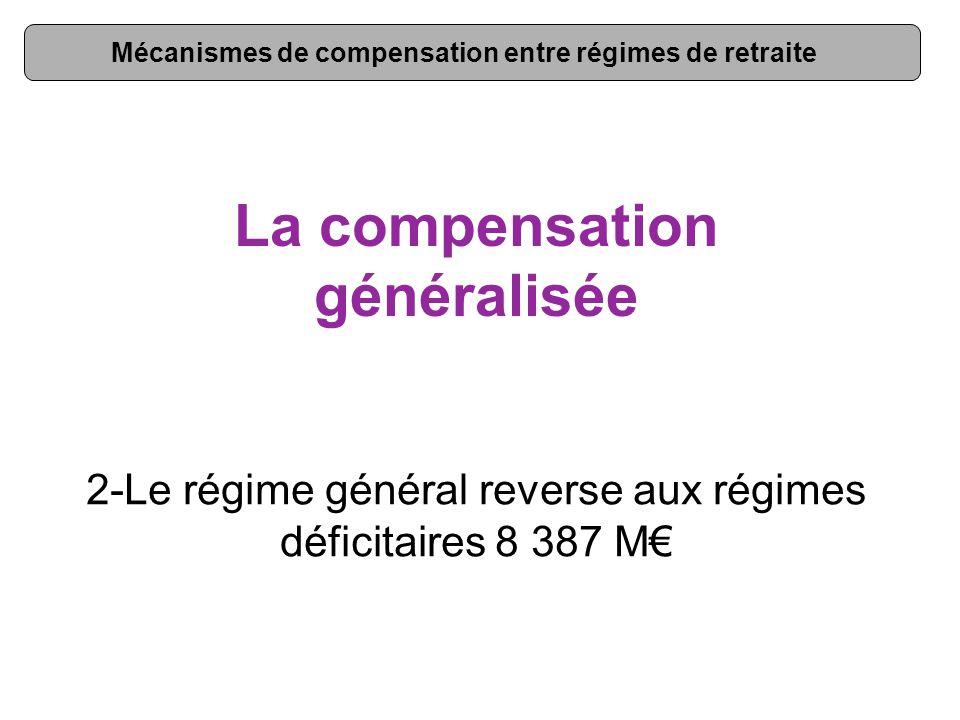 La compensation généralisée 2-Le régime général reverse aux régimes déficitaires 8 387 M€