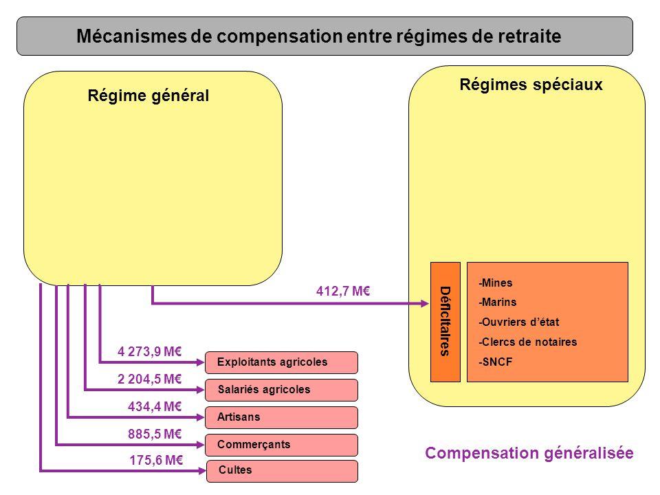 Régime général -Mines -Marins -Ouvriers d'état -Clercs de notaires -SNCF Régimes spéciaux 4,9% Exploitants agricoles Salariés agricoles Artisans Commerçants 50,9% 26,2% 5,2% 10,6% Compensation généralisée Déficitaires Mécanismes de compensation entre régimes de retraite Cultes 2,2%