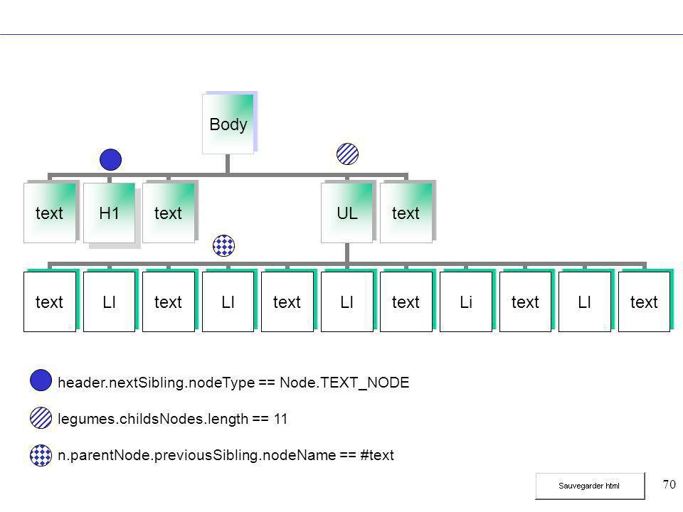 70 Body textH1textUL textLItextLItextLItextLitextLItext header.nextSibling.nodeType == Node.TEXT_NODE legumes.childsNodes.length == 11 n.parentNode.previousSibling.nodeName == #text
