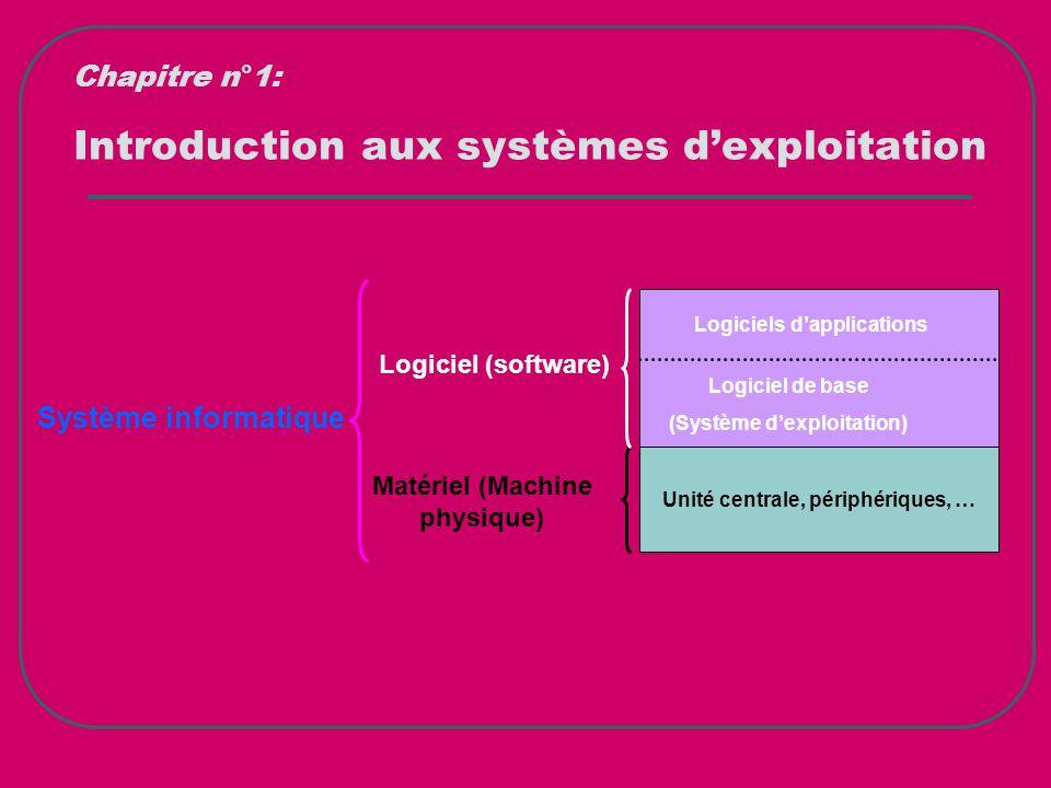 Introduction aux systèmes d'exploitation Chapitre n°1: Unité centrale, périphériques, … Logiciels d'applications Logiciel de base (Système d'exploitat