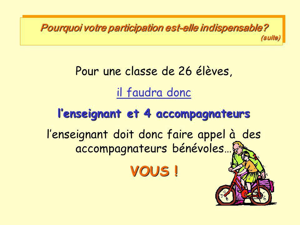 Pourquoi votre participation est-elle indispensable? (suite) Pour une classe de 26 élèves, il faudra donc l'enseignant et 4 accompagnateurs l'enseigna